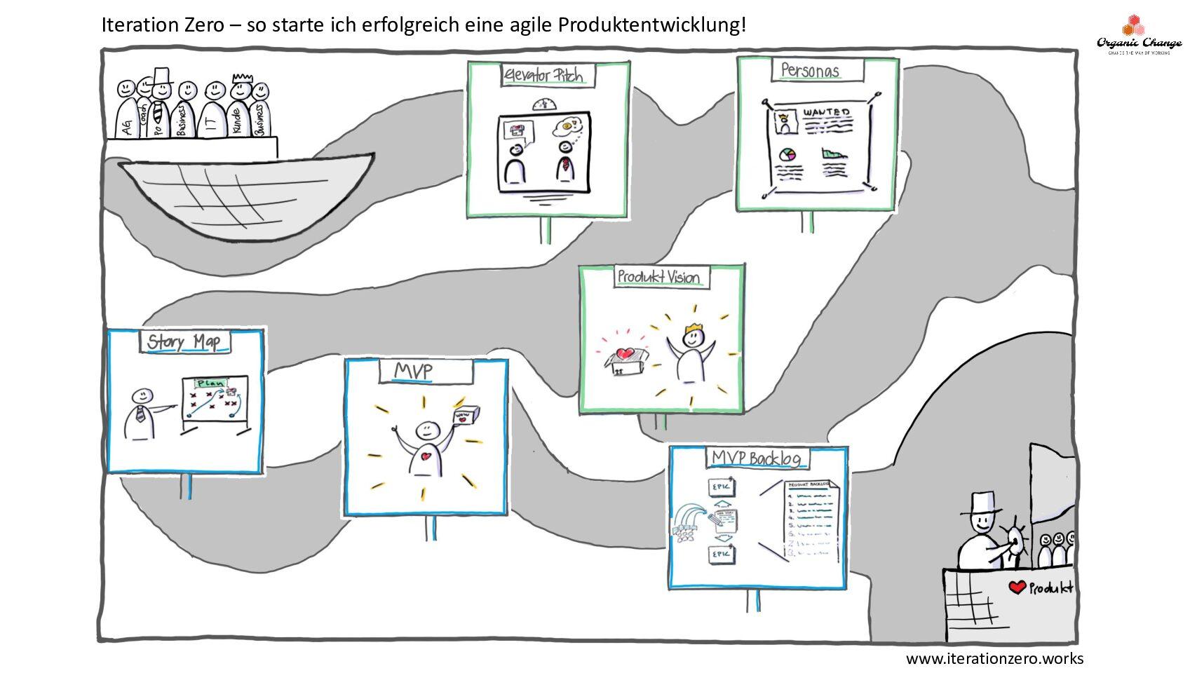 Produkt Visionen in Verwaltungen reifen lassen